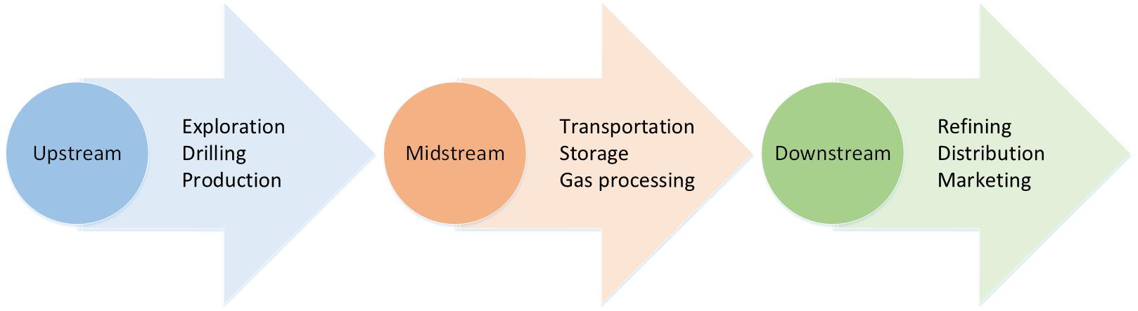 Upstream Midstream And Downstream Platinum Samandy